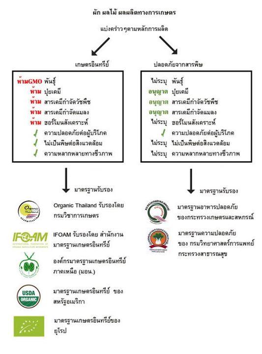 การแบ่งประเภทของหลักการผลิตเกษตรอินทรีย์ และเกษตรปลอดจากสารพิษ